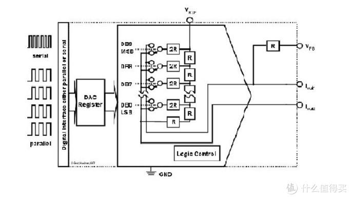 电流输出 R2R 架构