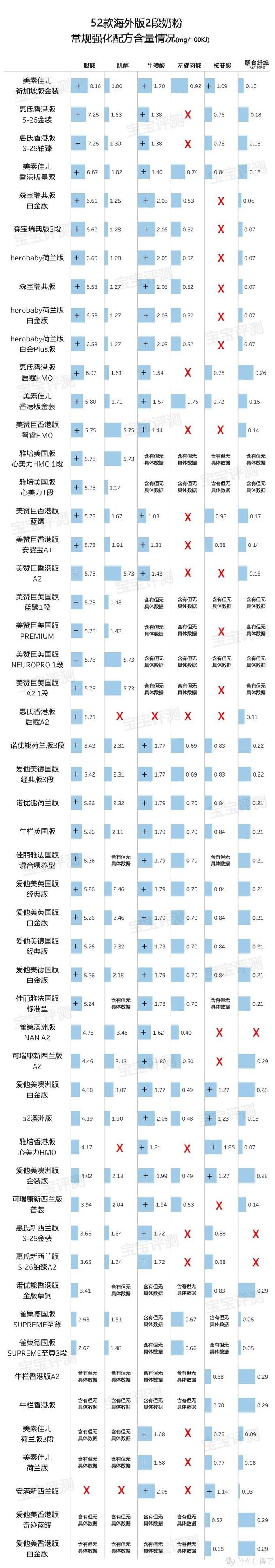 52款海外版2段奶粉评测(2020版):好的并不贵。