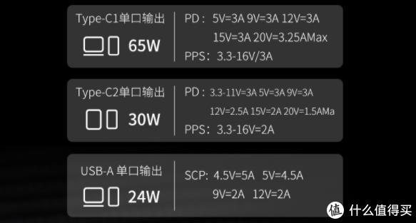 氘锋 GaN氮化镓65W充电器,简单开箱