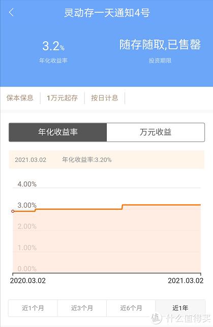 沿海直销银行3.2%活期存款