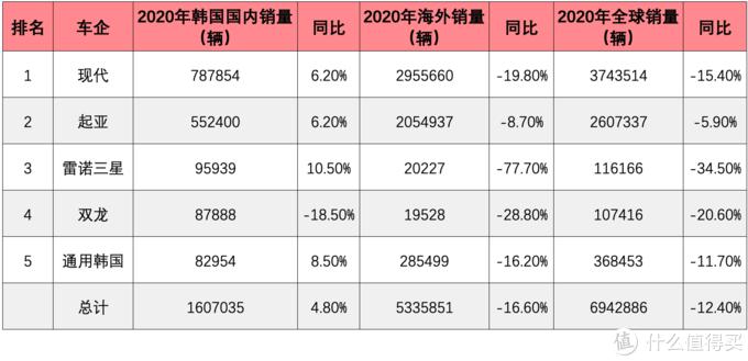 2020全球汽车市场销量榜:作为全球第一大汽车市场群众,今天吃一吃美欧日韩汽车市场的瓜