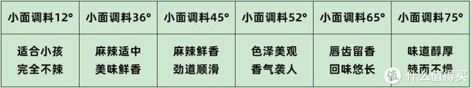 自热火锅也要分级,45°才是中辣,重庆人上手完全hold得住!