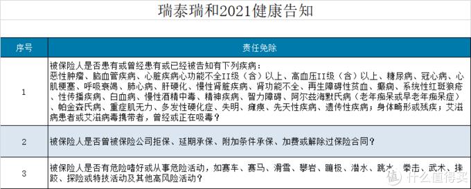 坤鹏论保:瑞泰瑞和2021,健康告知宽松的定期寿险