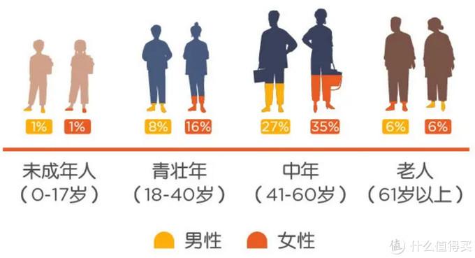 重疾呈现年轻化趋势?女性高于男性?2020理赔年报出炉,暴露6大问题!