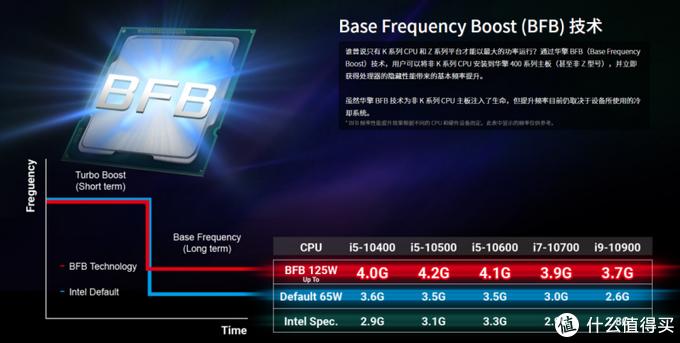 超频Double Kill !ASRock B560M Pro4/ac装机实验