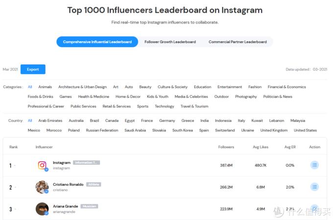GugeeData2.0:Instagram数据分析工具上线。