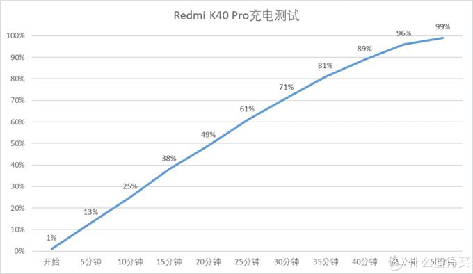 Redmi K40 Pro体验报告:整体值得入手
