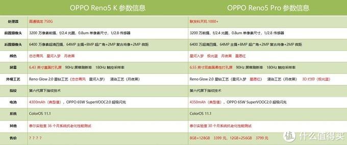 你真的了解OPPO Reno5 K吗?和OPPO Reno5 Pro比谁更值得买?