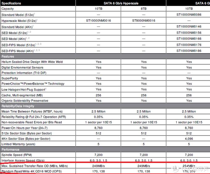 2021年初的稳健高性价比大容量机械硬盘选购攻略附推荐型号清单