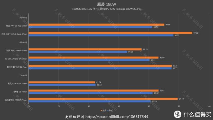 【ITX 散热器】【英特尔篇】19款 75mm内下压式散热器横评 2021年 残篇