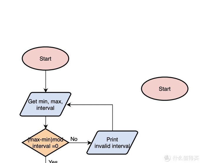 VP Online :一款免费易用的在线流程图绘制软件使用步骤