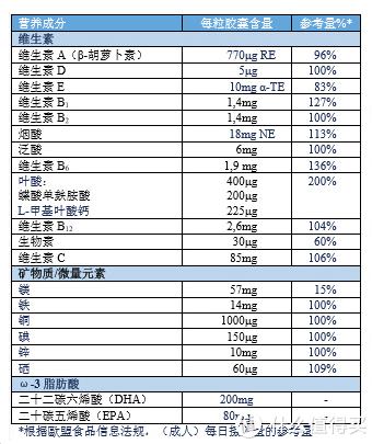 营养成分表