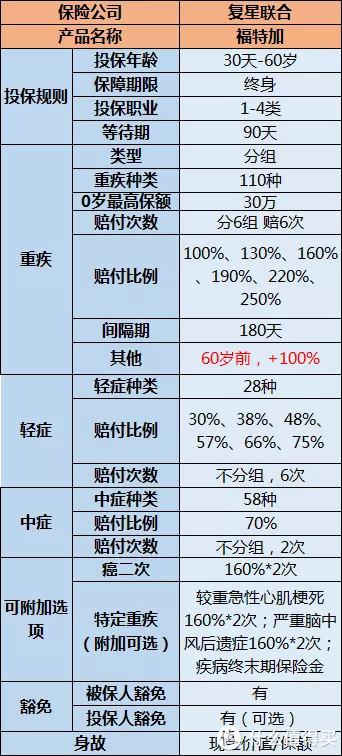 复星福特加:多次赔付,重疾最多能赔250%?