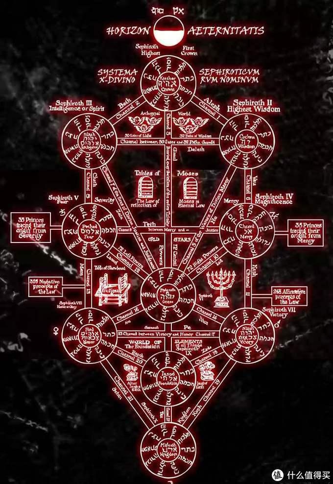 EVA背景设定中很重要的宗教元素:卡巴拉生命之树