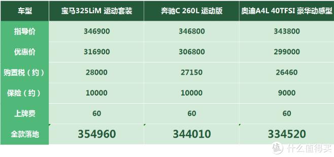 宝马3系:新款减配却更贵了,市场行情和4S店也一致了