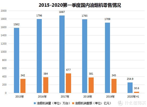 2015~2020第一季度油烟机零售统计表