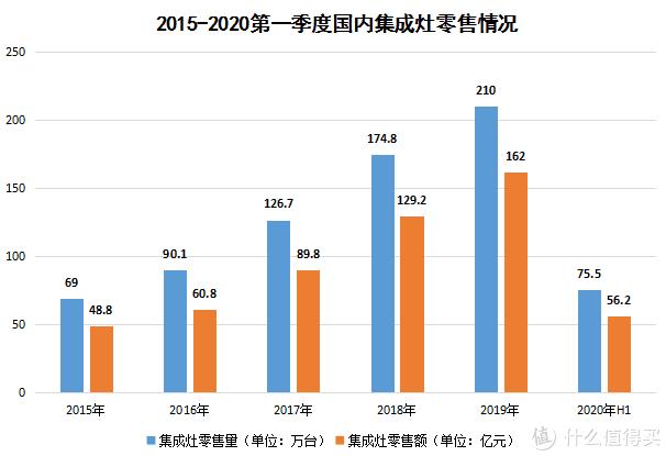 2015~2020第一季度集成灶零售统计表