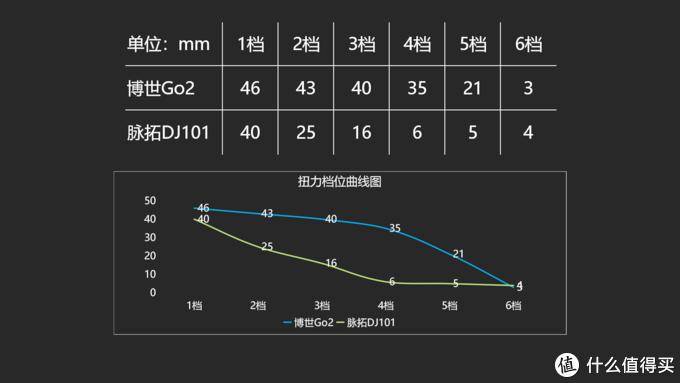 机械 电子离合性能PK 博世Go2对比脉拓DJ101电动螺丝刀