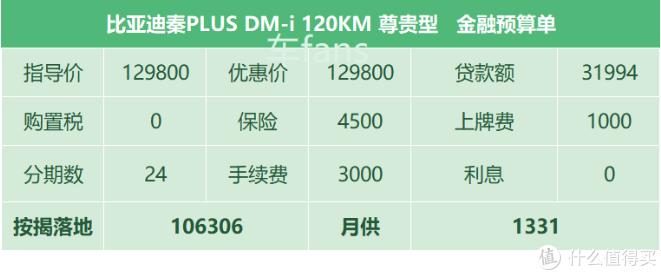 比亚迪秦PLUS DM-i:售价公布后,五成用户在意提车时间,一成用户想退订