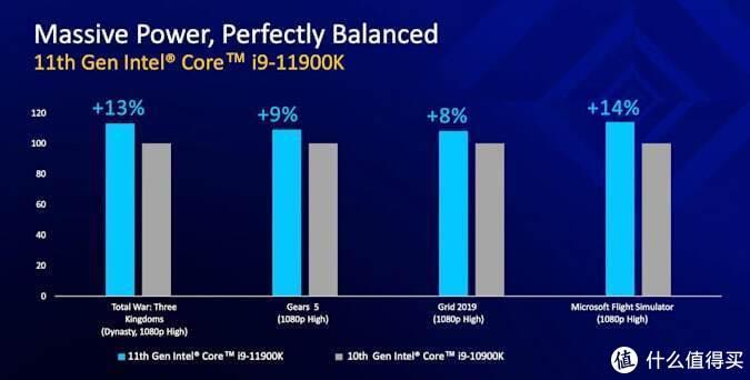 英特尔第11代酷睿i9-11900K游戏性能出炉,较上代提升两位数