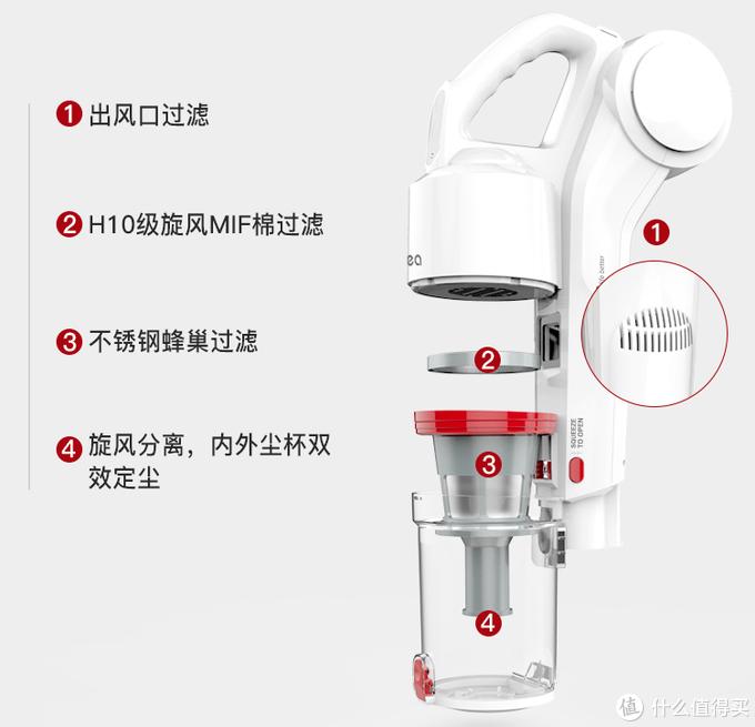 那些产品宣传广告上不会告诉你的,谈如何另辟蹊径选购好用手持式无线吸尘器