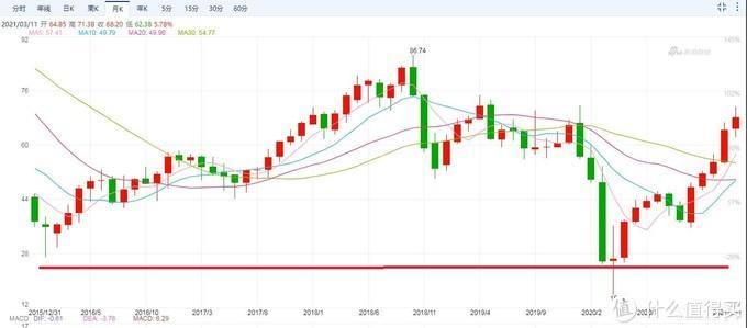 这条红线就是油价明确的底。