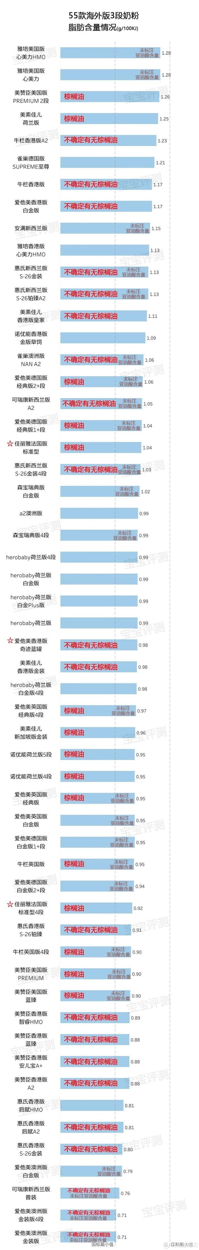 55款海外版3段奶粉评测2020版:深究配方,这些情况要留意。