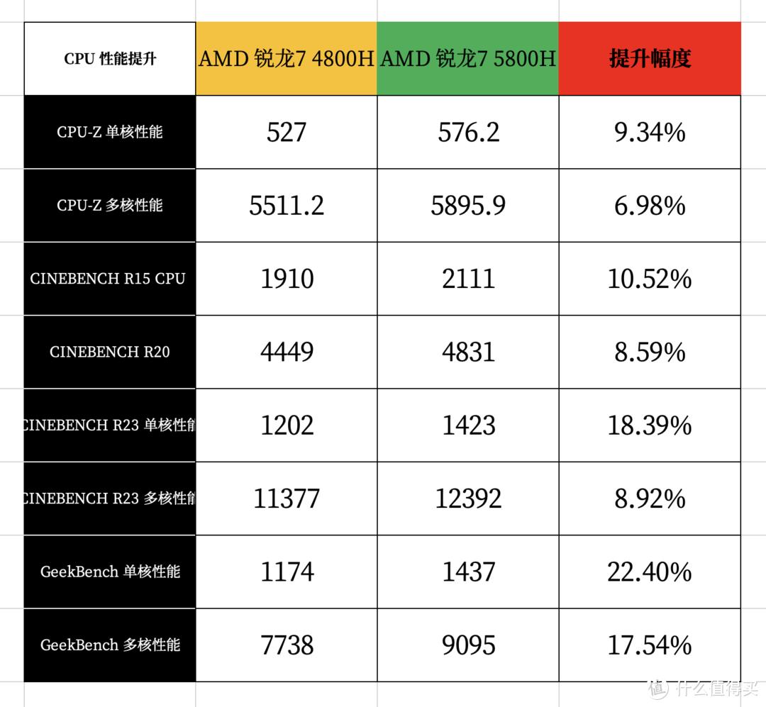 AMD 锐龙7 5800H 有多强?95W RTX 3070 够用吗?华硕天选 2 再审视