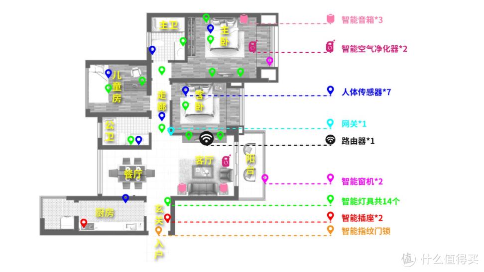 我家的智能设备分布图