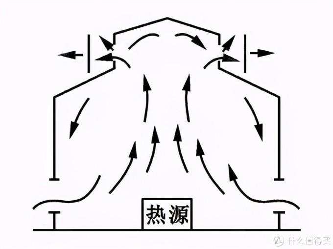 △ 使用「烟囱效应」来增加阳光房通风