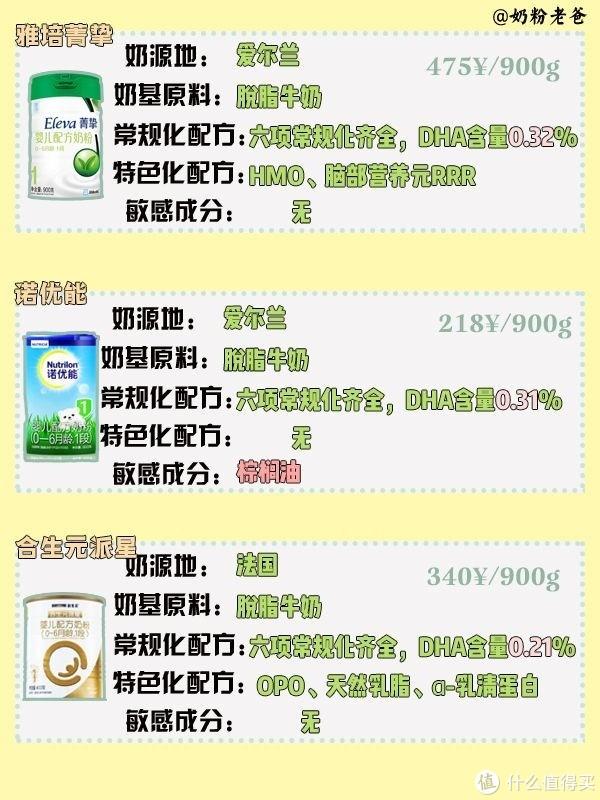 15款常见热门1段奶粉 你买得是哪款?