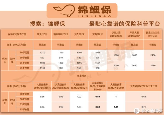 3月寿险榜单|定期人寿寿险哪些值得买?锦鲤保榜单告诉你