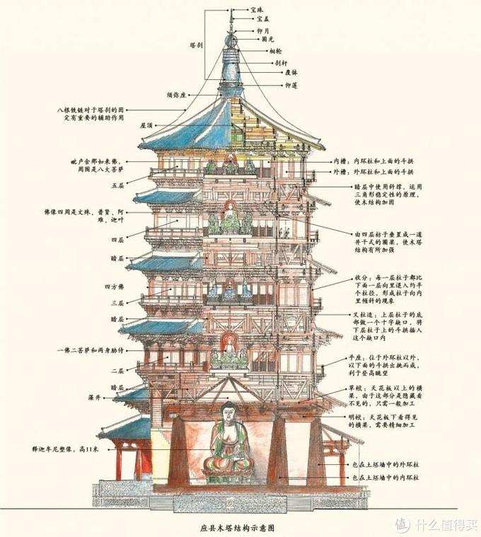 木塔结构示意图 网上找的