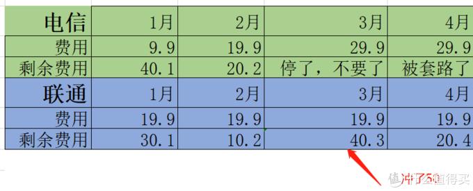 19元100G流量!翻车日志-100G流量真香~