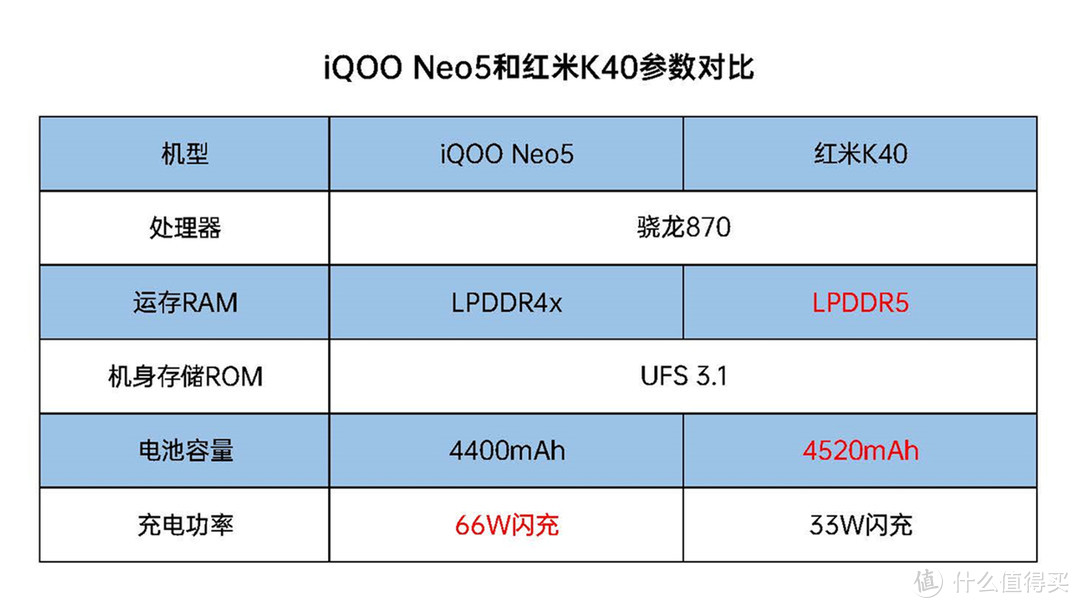 iQOO Neo5和红米K40,该选谁?4方面详细对比告诉你!