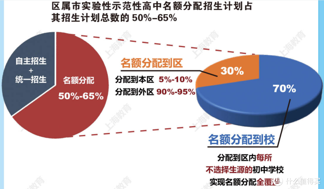 上海发布中考新政,学区房会不会凉凉?