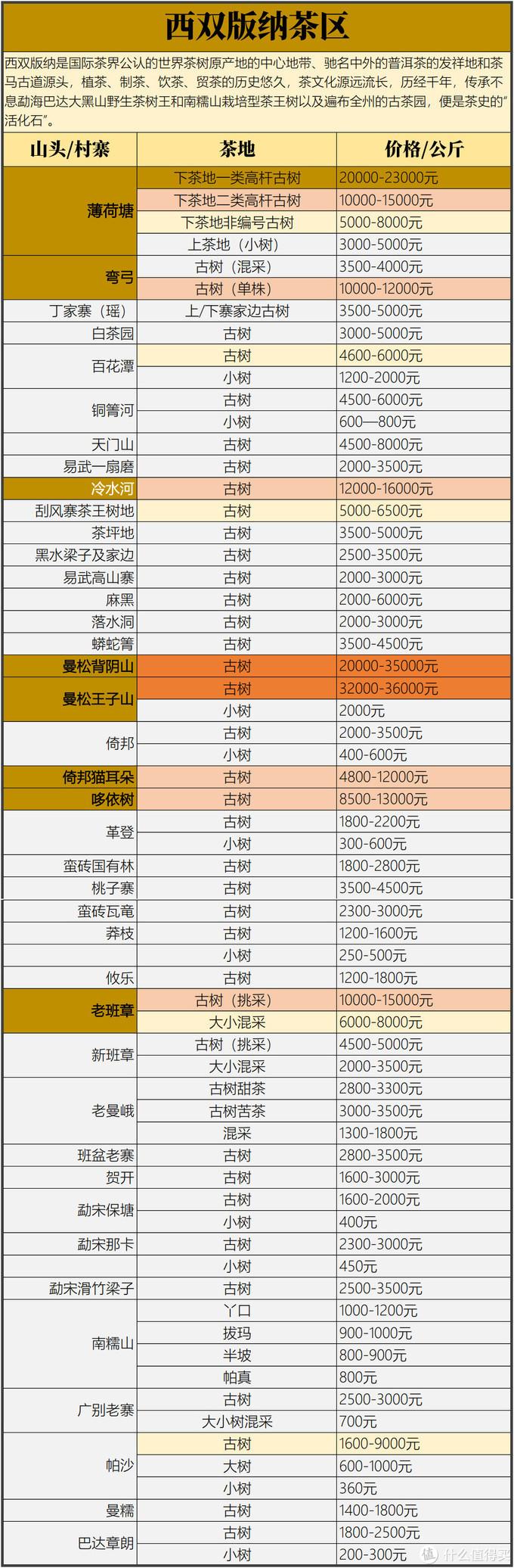 西双版纳茶区2021春茶价格预测(网络数据,仅供参考)