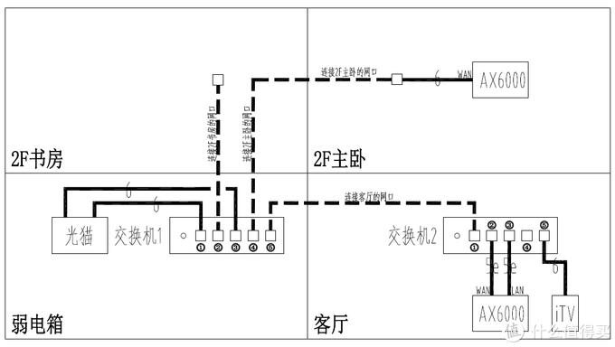 单线复用实现AX6000有线mesh回程!不影响IPTV!