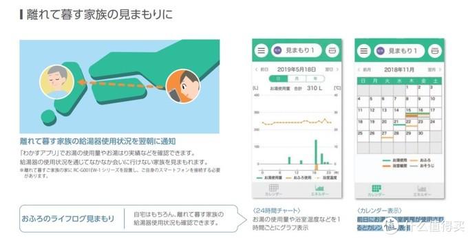用水量曲线图以及每日用水量都可以显示在APP上