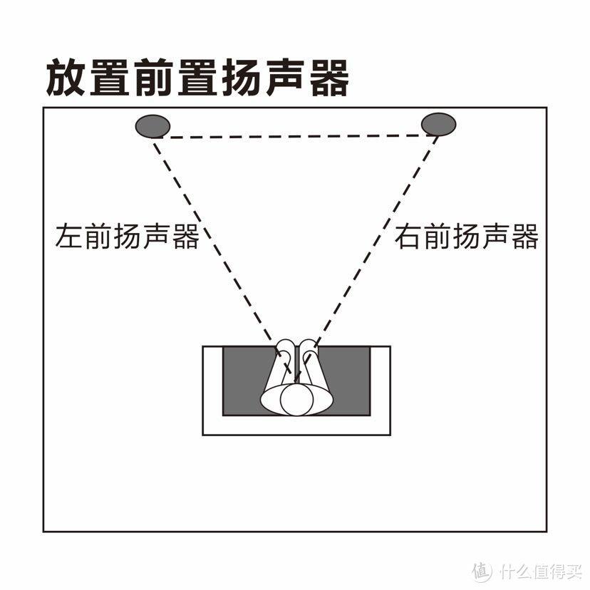 5.1家庭影院音箱摆放位置指南