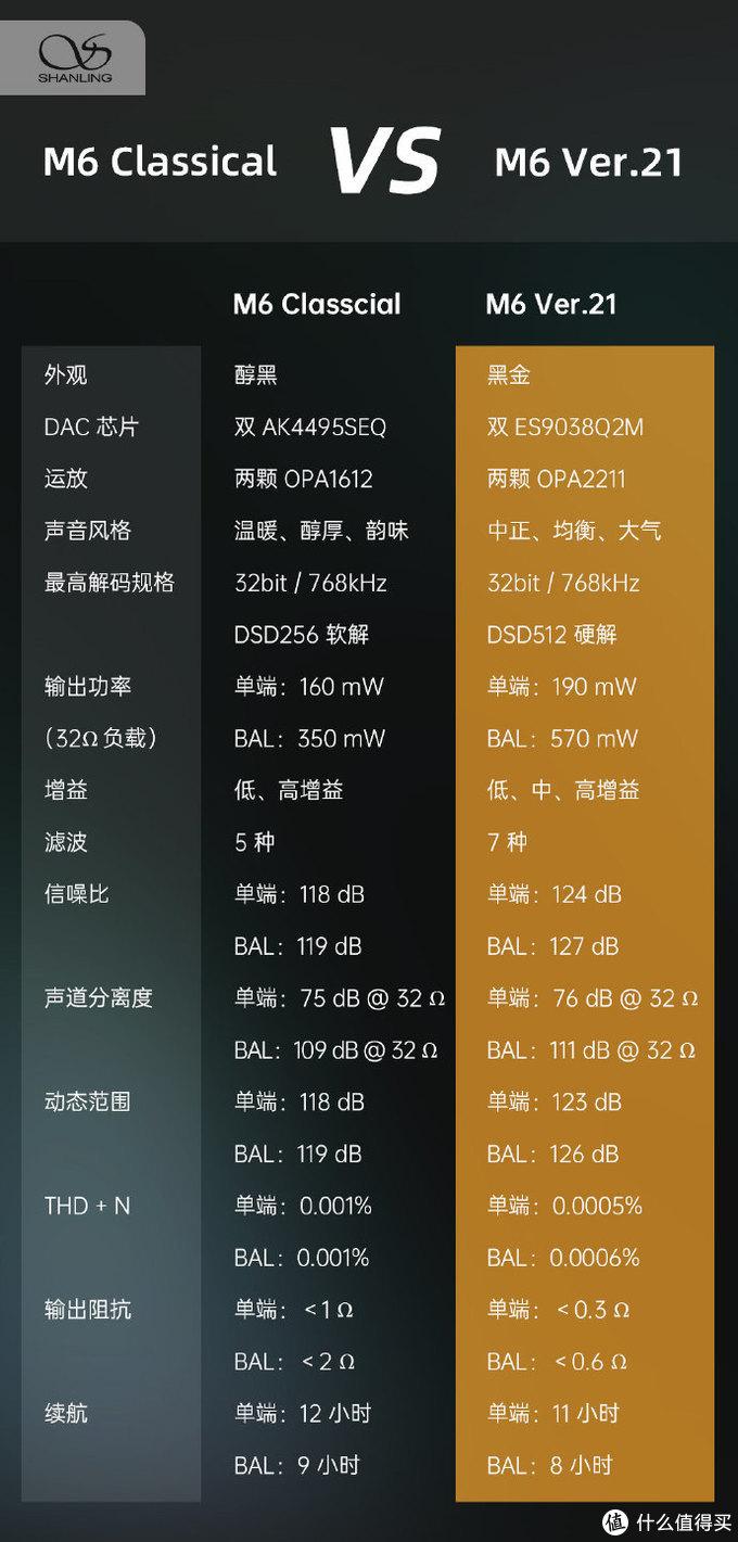 干货:山灵M3X、新版M6和老M6、M6PRO、M8播放器横评
