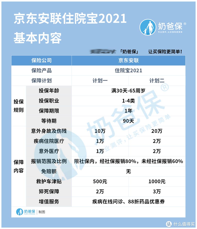 京东安联住院宝2021保什么?京东安联可不可靠?