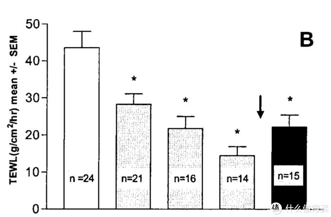神经酰胺,为何是保湿和屏障修复的关键