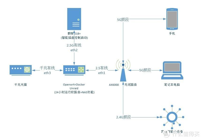 升级至2.5G网口及WIFI6无线网络 - 2.5G软路由