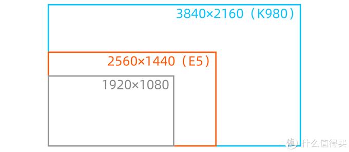 4K(蓝色框)与2K(红色框)分辨率的差异,4K正好是1080P的四倍。