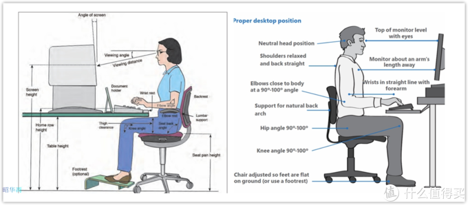 一文看懂人体工学椅选购要点,市面主流千元以内人体工学椅优劣之我见