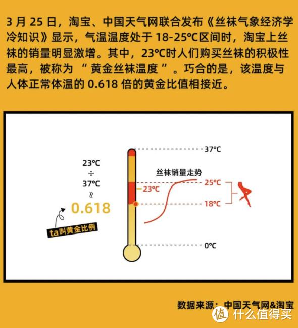 一个无用的冷知识:气温每到23℃,丝袜销量就暴涨