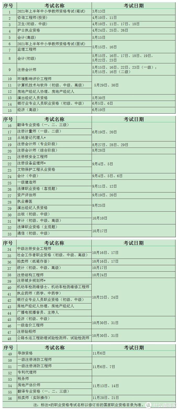 (注:表格内容来源中国人事考试网)