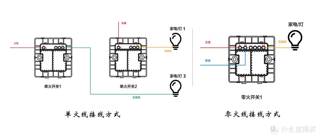 HomeKit智能开关:如何改造传统双控?
