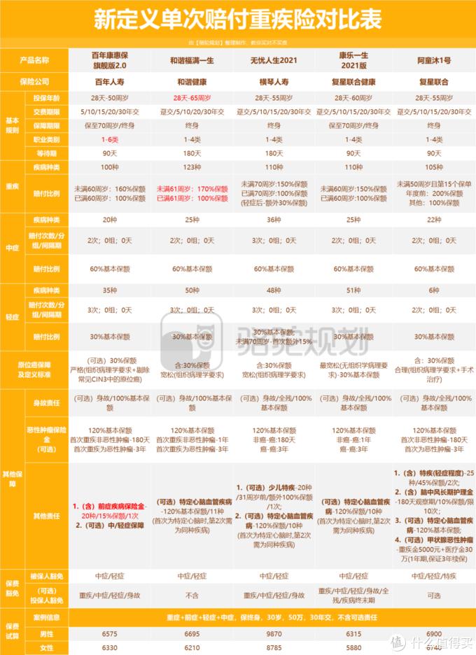 百年人寿康惠保旗舰版2.0怎么样?好不好?值不值得买?